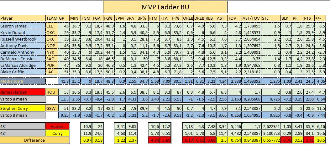 mvp ladder