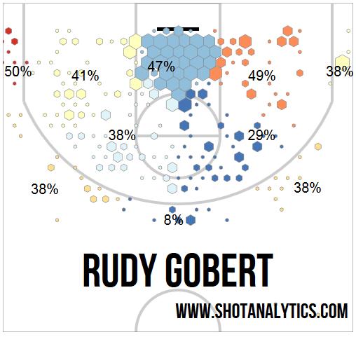 La Shot Chart difensiva di Gobert nella stagione 2014/2015.