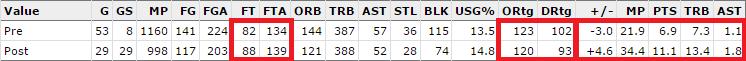 La stagione 2014/2015 di Gobert, divisa tra prima e dopo la trade. Da sottolineare i numeri ai tiri liberi e lo spaventoso rating difensivo della seconda parte di stagione.